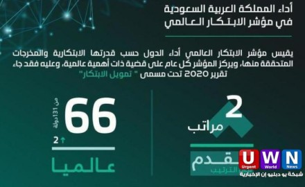 عاجل .. السعودية تتقدم مرتبتين في مؤشر الابتكار العالمي