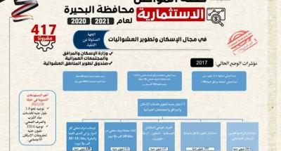 """""""وزارة التخطيط"""" تعلن ملامح """"خطة المواطن الاستثمارية"""" في محافظة البحيرة للعام المالي 2020\2021"""