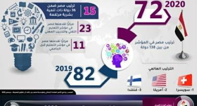 """""""بالأنفوجراف"""" : مصر تتقدم 10 مراكز في مؤشر المعرفة العالمي 2020"""