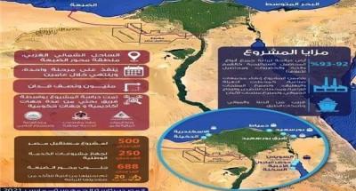 أخبار مصر | وزارة الري تواصل جهودها لتنفيذ منظومة كارت الفلاح